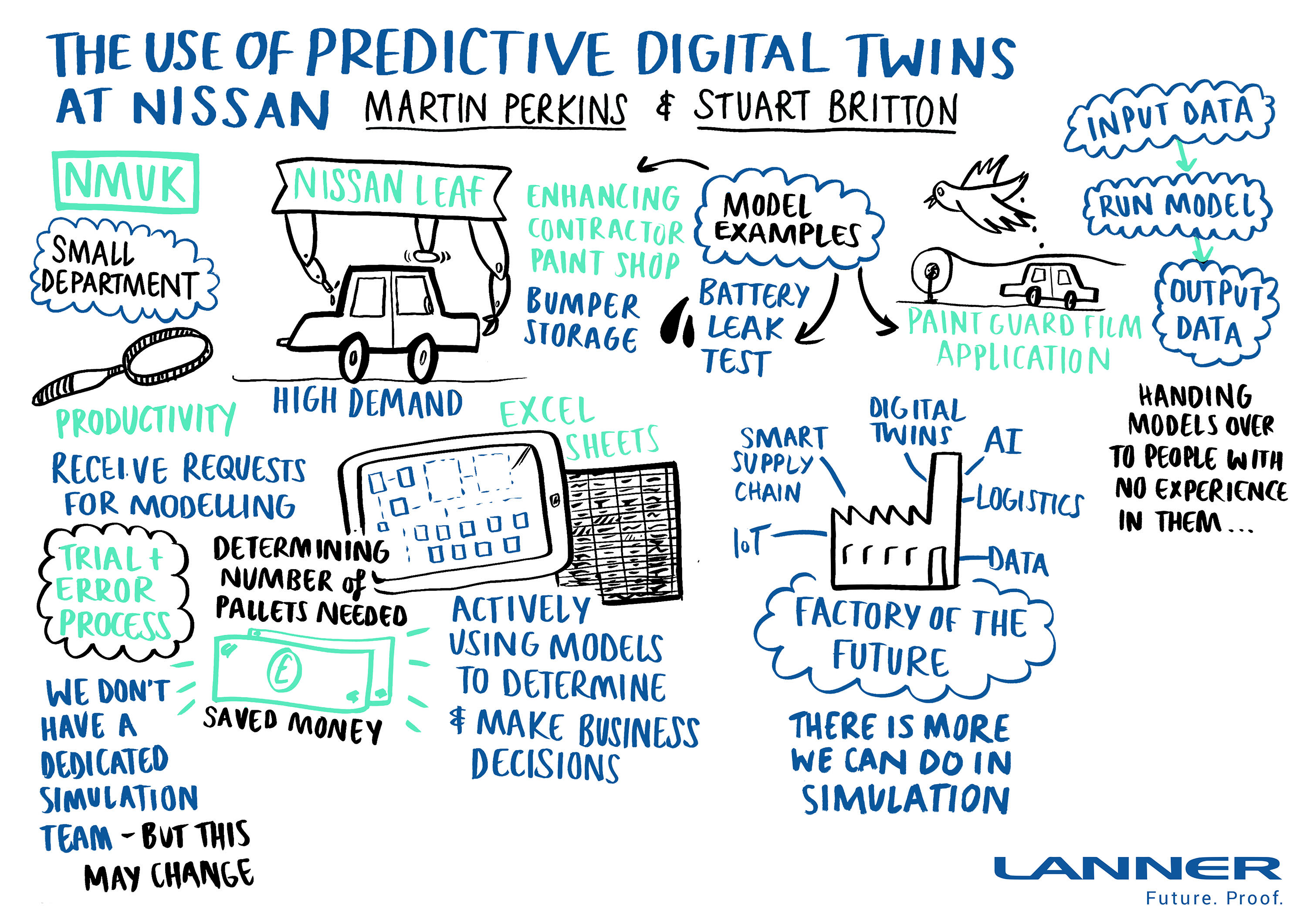 2453-05_The_use_of_predictive_digital_twins.jpg