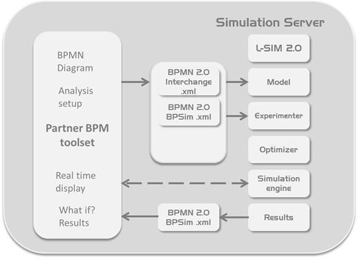 l sim architecture - Bpmn Simulation