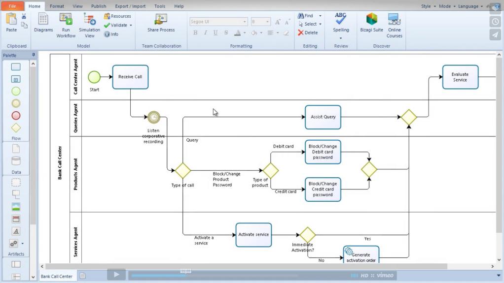simulation explained in 4 minutes - Bpmn Simulation